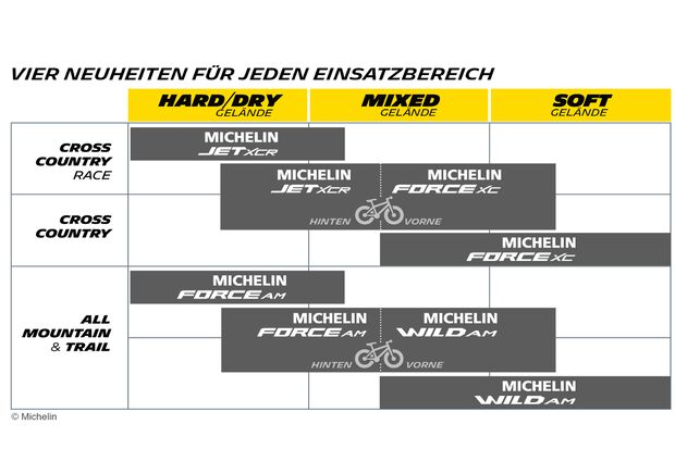 MB Michelin Infografik 3